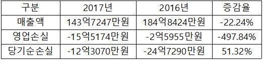 서울리거, 영업손실 15억5000만원…497.84% 증가